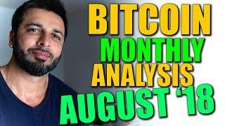 Monthly Close Analysis for Bitcoin and a Big Mistake I Made in a Trade.