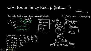 Review how Bitcoin works ep:12