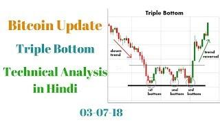 Bitcoin Latest Price Update! Triple Bottom! Technical Analysis in Hindi