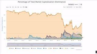 Future ETH: ????Bitcoin ????Ethereum. Litecoin Privacy e Bitcoin Cash Stress Test