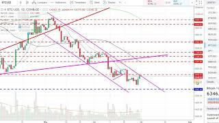 BITCOIN - MORNING UPDATE - JULY 1, 2018