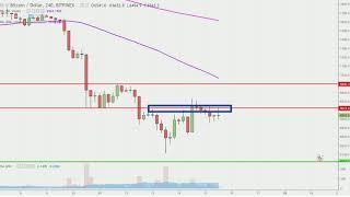 Bitcoin Chart Technical Analysis for 06-15-18
