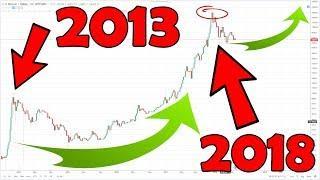 Bitcoin Crash 2018 vs. 2013... Another long lasting Bearmarket?