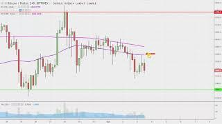 Bitcoin Chart Technical Analysis for 10-03-18