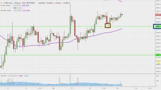 Bitcoin Chart Technical Analysis for 08-27-18
