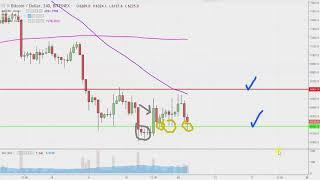 Bitcoin Chart Technical Analysis for 08-13-18