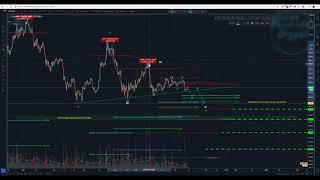 Bitcoin technical analysis - [October 14, 2018]