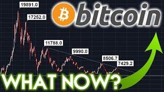 Bitcoin Price Recovery after several Bullish News!?