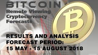 Bitcoin Forecast RESULTS ANALYSIS May-August 2018 - Farsight