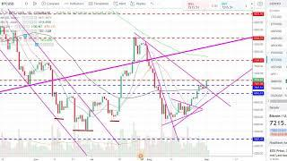 BITCOIN (BTC) - EARLY NEXT WEEK TRADING WILL GIVE A BETTER INDICATIONS
