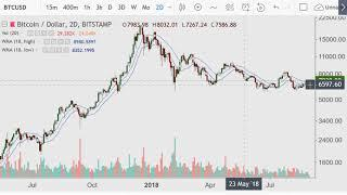 Crypto Day Morning {Bitcoin Then and Now} 2018.09.01