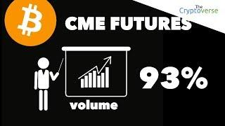 Bitcoin Futures Volume Up 93% On CME