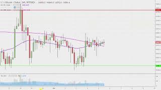 Bitcoin Chart Technical Analysis for 10-05-18