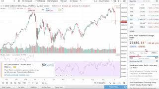 Stock Market Crash & Bitcoin WHALE Wallet ALERT, Bitcoin Future Contract Expires, Ethereum Short