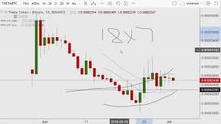 Theta Technical Analysis and video game idea