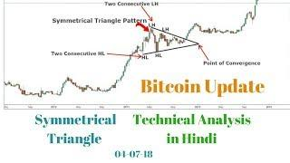 Bitcoin Price Update & Symmetrical Triangle Technical Analysis in Hindi