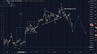 Bitcoin (BTC) Morning Update: ABC Zig Zag (5,3,5)