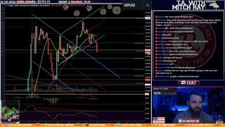 Bitcoin Holding Support. ETH LTC XRP Following BTC. Episode 136 - Cryptocurrency Technical Analysis