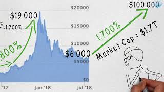 Bitcoin Future Price Prediction. Will BTC Price will hit 100 K!!  and when?