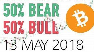 Bitcoin BTC price & public interest analysis - 13 May 2018