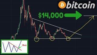 Bitcoin Triple Bottom Formation (Explained Simply) | BULLISH!!