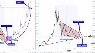 Bearish end at Bitcoin - Bitcoin Technical analysis - August 20 - BTCUSD - Long term projection