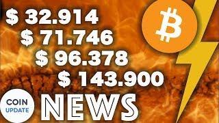Bitcoin Preis für nächsten 10 Jahre durch Studie prognostiziert, ETH-Futures - News 31.08.2018