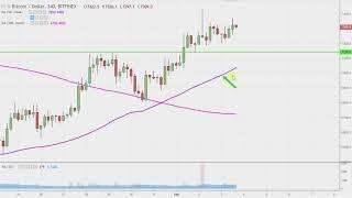 Bitcoin Chart Technical Analysis for 09-03-18