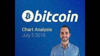 Bitcoin Chart Analysis July 5 - Guppies Holding Strong