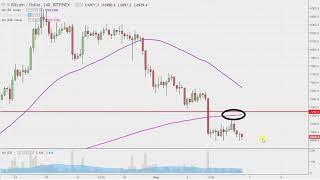 Bitcoin Chart Technical Analysis for 08-06-18